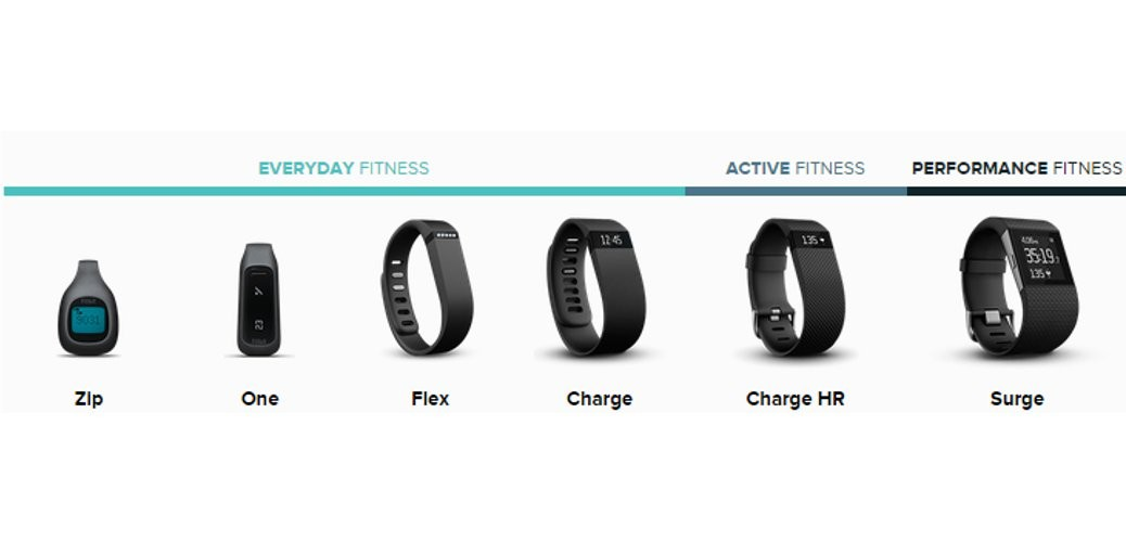 Fitbit Zip, One, Flex, Charge, Charge Hr, Surge